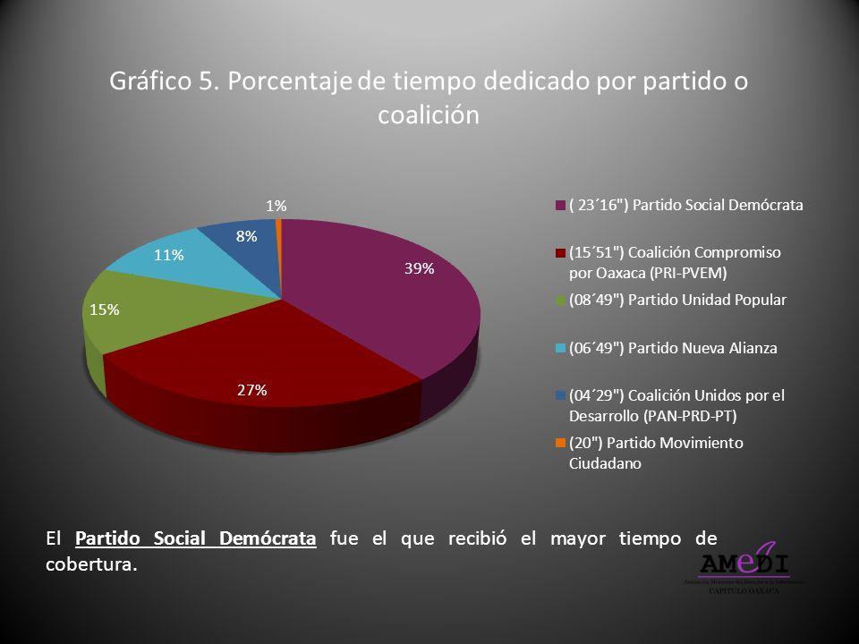 Gráfico 5. Porcentaje de tiempo dedicado por partido o coalición
