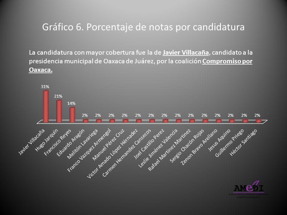 Gráfico 6. Porcentaje de notas por candidatura