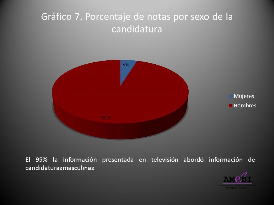 Gráfico 7. Porcentaje de notas por sexo de la candidatura