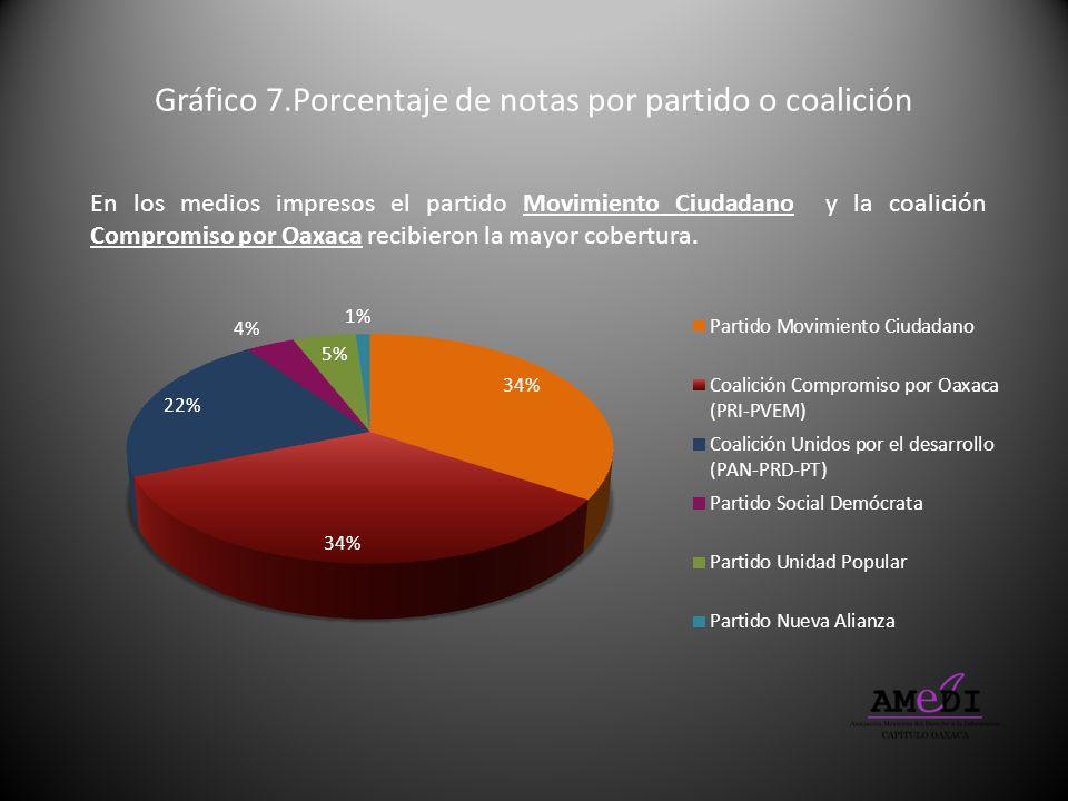 Gráfico 7.Porcentaje de notas por partido o coalición