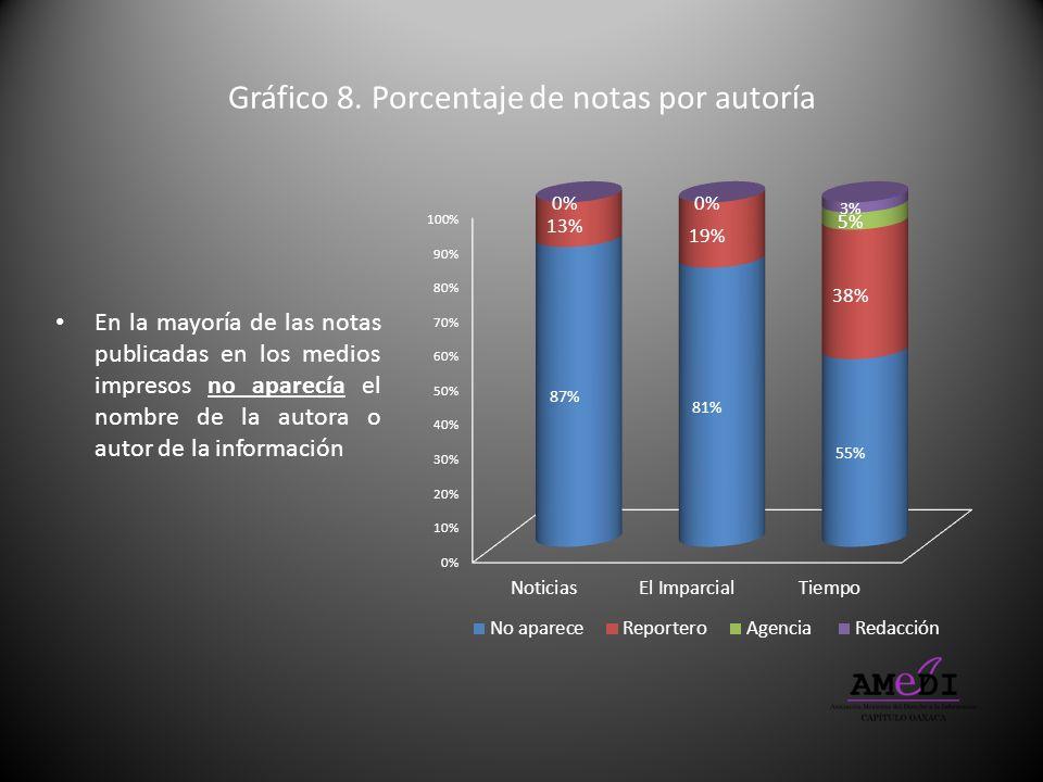 Gráfico 8. Porcentaje de notas por autoría
