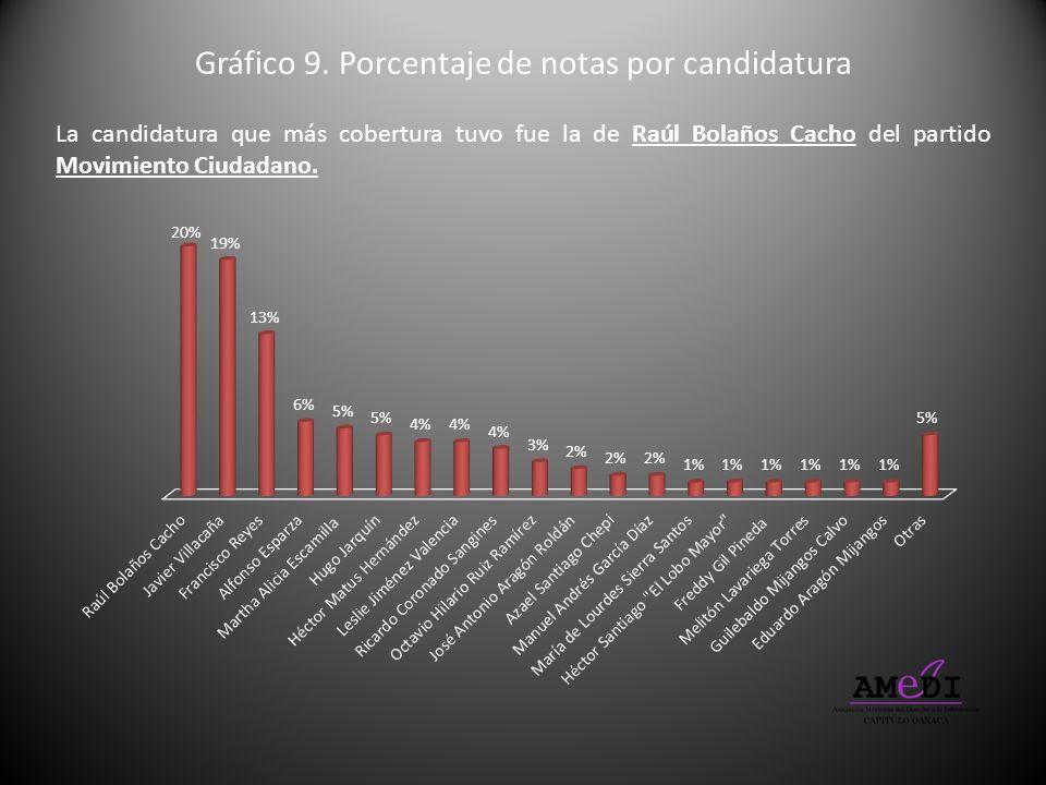 Gráfico 9. Porcentaje de notas por candidatura