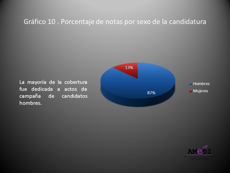 Gráfico 10 . Porcentaje de notas por sexo de la candidatura