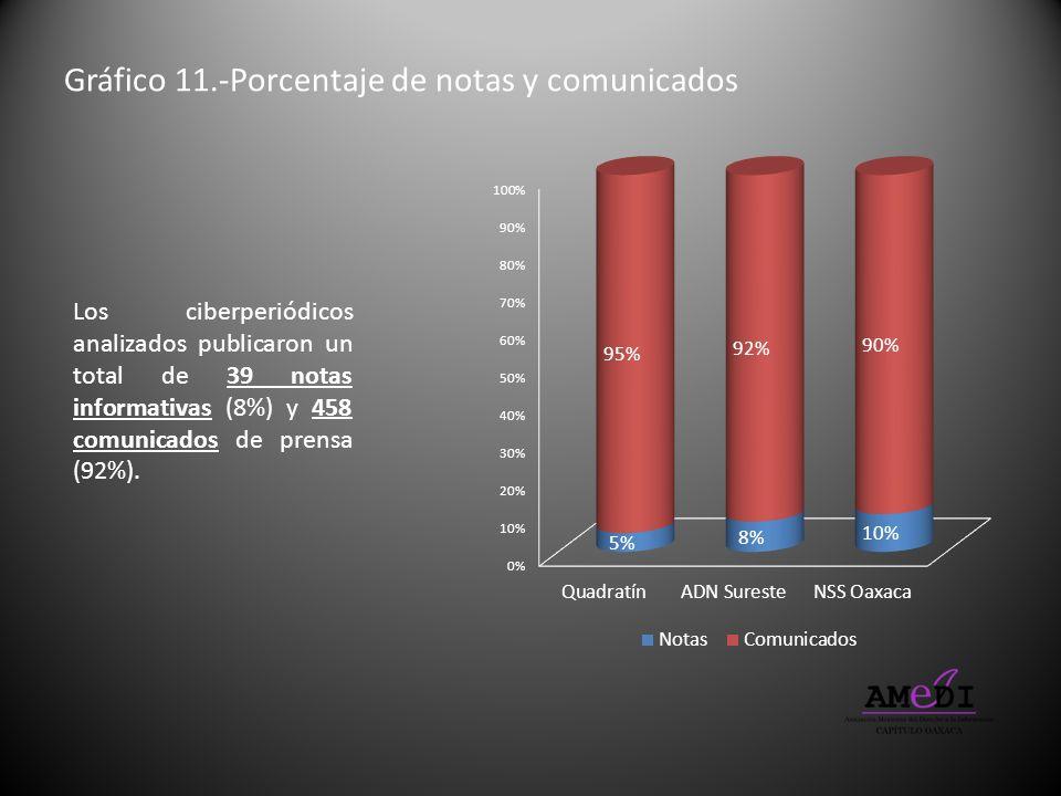 Gráfico 11.-Porcentaje de notas y comunicados