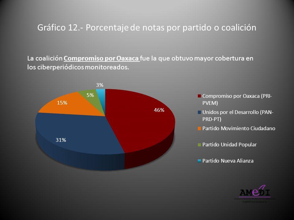 Gráfico 12.- Porcentaje de notas por partido o coalición