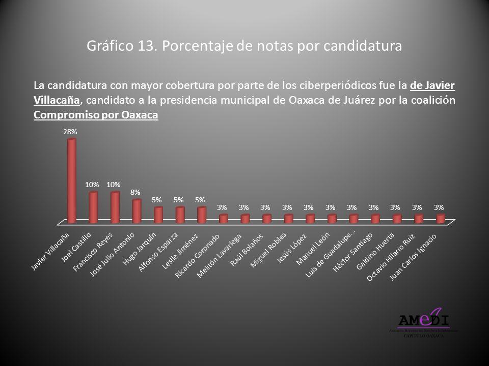 Gráfico 13. Porcentaje de notas por candidatura