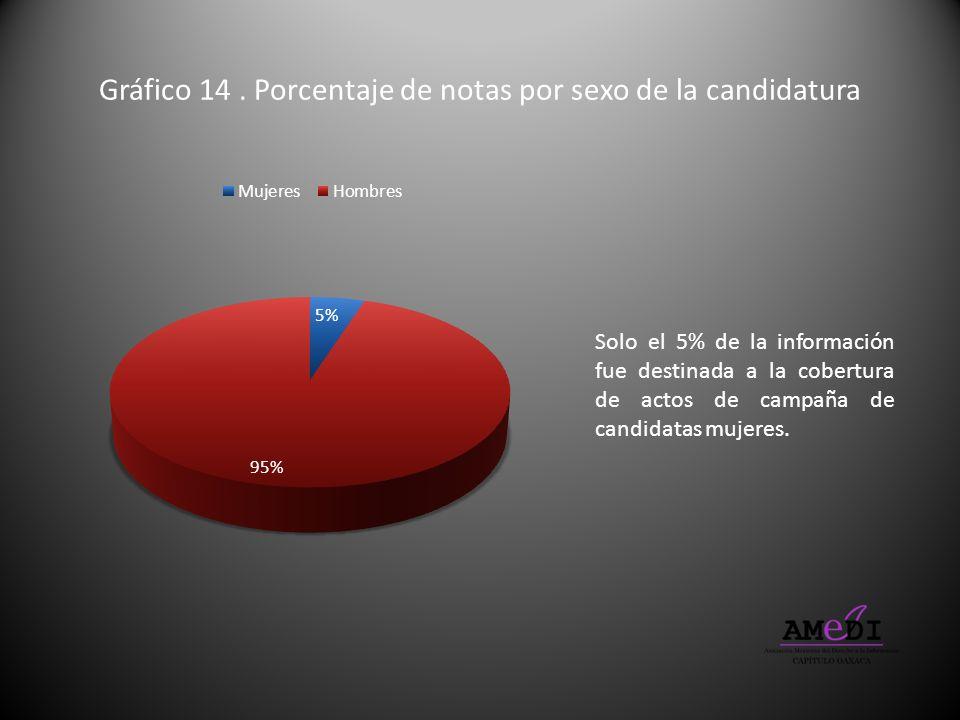 Gráfico 14 . Porcentaje de notas por sexo de la candidatura