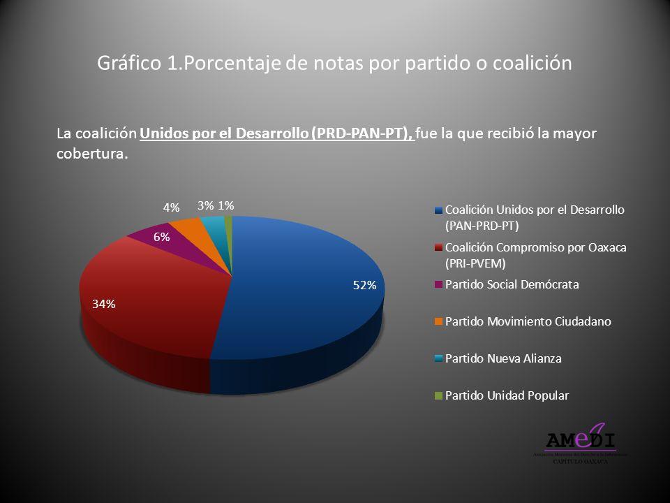 Gráfico 1.Porcentaje de notas por partido o coalición
