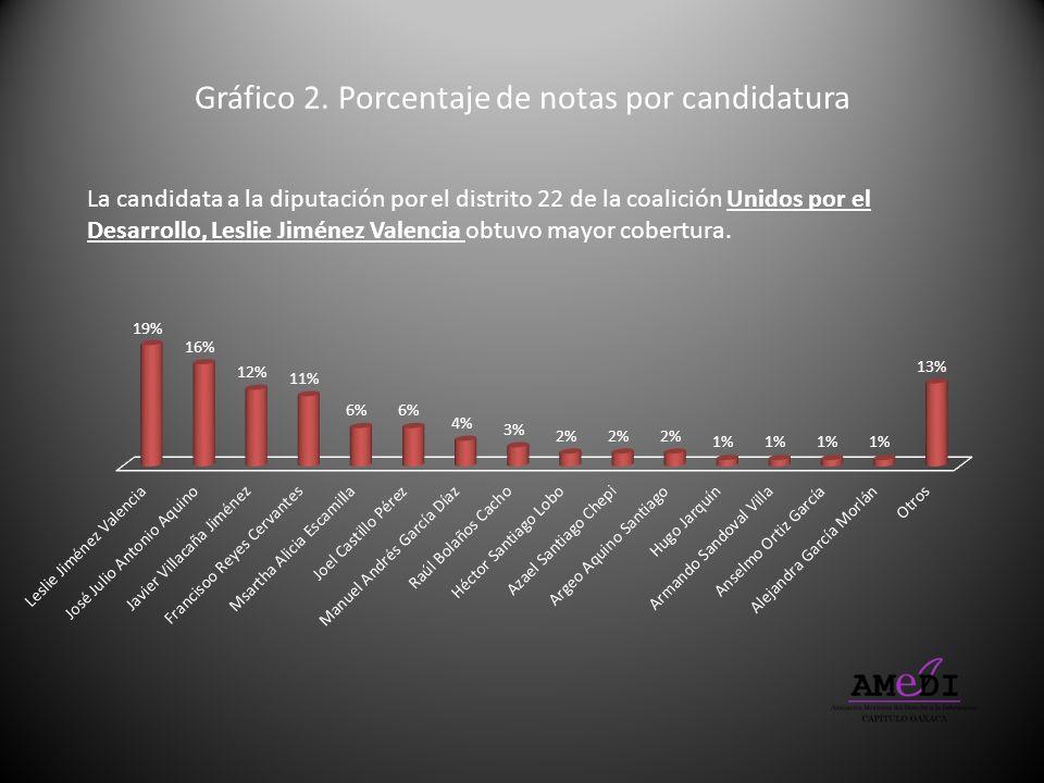 Gráfico 2. Porcentaje de notas por candidatura