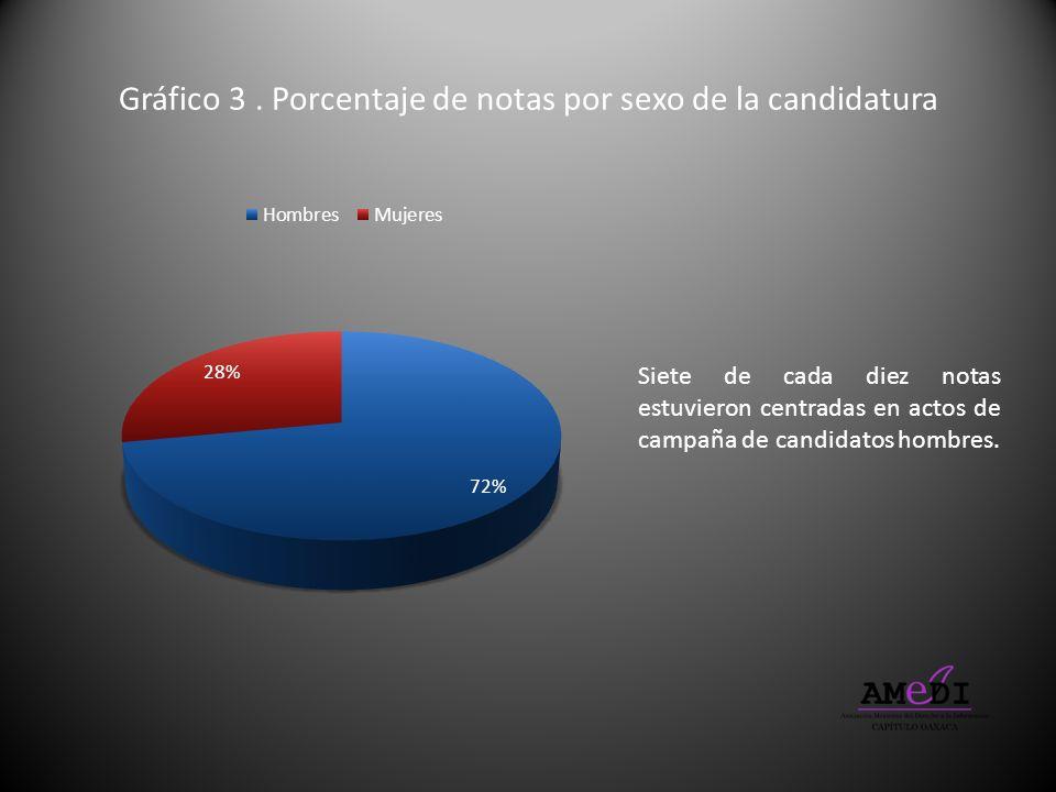 Gráfico 3 . Porcentaje de notas por sexo de la candidatura