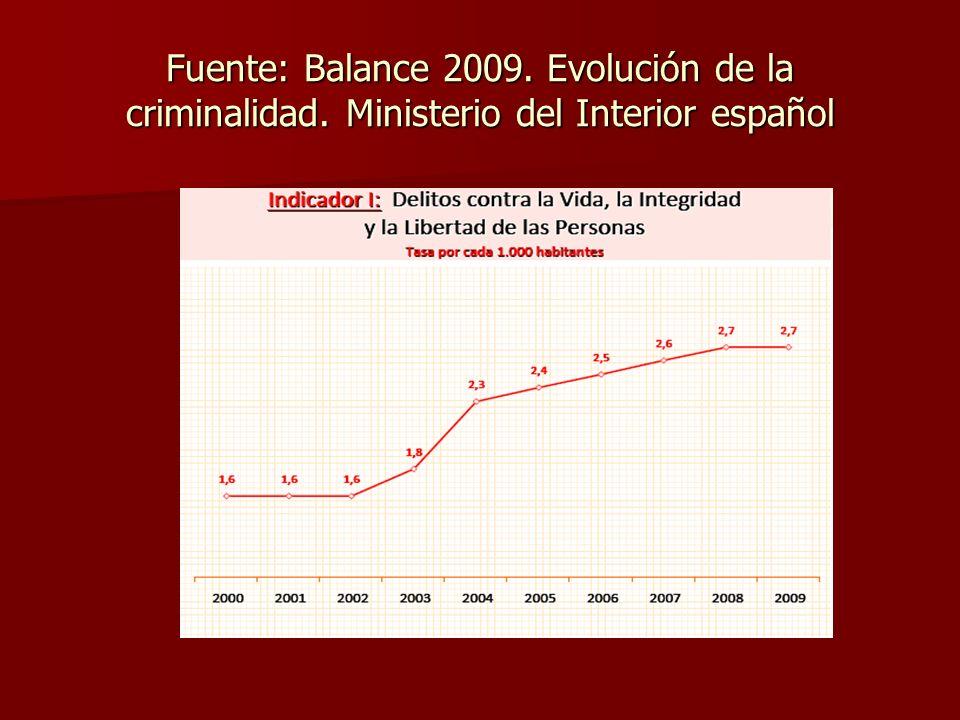 Fuente: Balance 2009. Evolución de la criminalidad