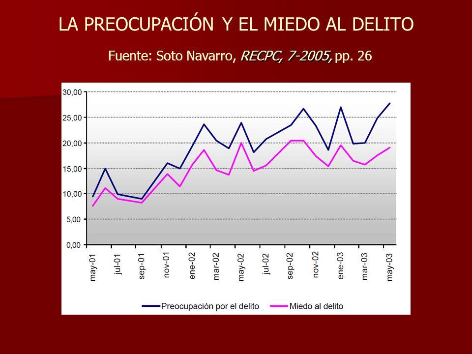 LA PREOCUPACIÓN Y EL MIEDO AL DELITO Fuente: Soto Navarro, RECPC, 7-2005, pp. 26