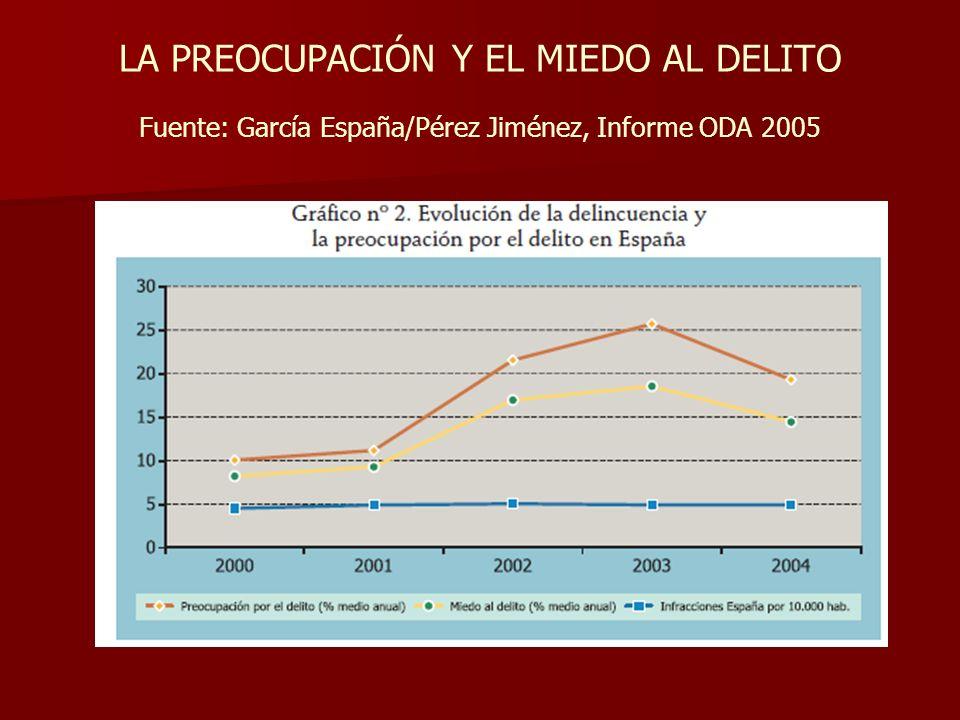 LA PREOCUPACIÓN Y EL MIEDO AL DELITO Fuente: García España/Pérez Jiménez, Informe ODA 2005