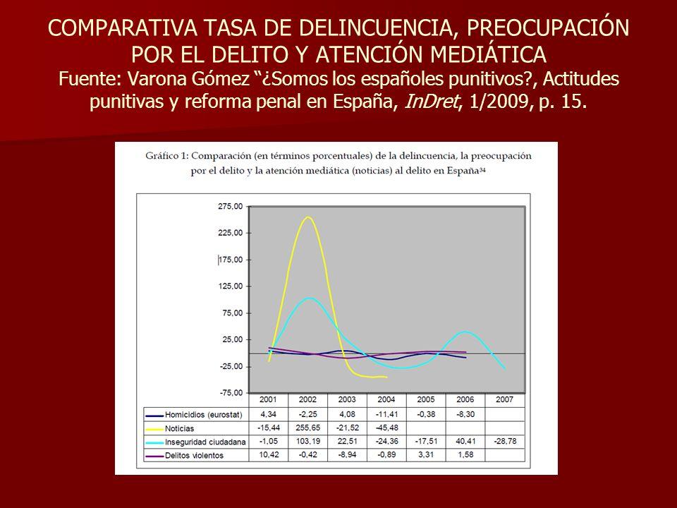 COMPARATIVA TASA DE DELINCUENCIA, PREOCUPACIÓN POR EL DELITO Y ATENCIÓN MEDIÁTICA Fuente: Varona Gómez ¿Somos los españoles punitivos , Actitudes punitivas y reforma penal en España, InDret, 1/2009, p.