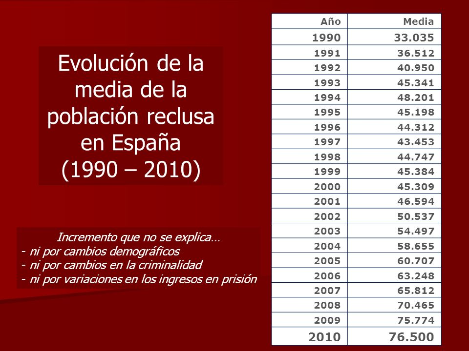 Evolución de la media de la población reclusa en España