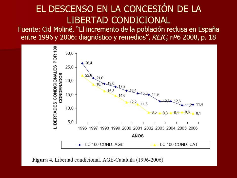 EL DESCENSO EN LA CONCESIÓN DE LA LIBERTAD CONDICIONAL Fuente: Cid Moliné, El incremento de la población reclusa en España entre 1996 y 2006: diagnóstico y remedios , REIC, nº6 2008, p.