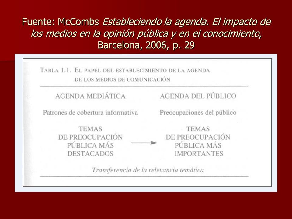 Fuente: McCombs Estableciendo la agenda