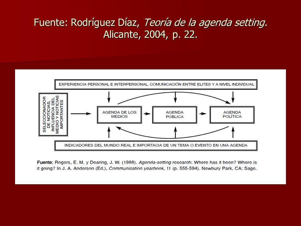 Fuente: Rodríguez Díaz, Teoría de la agenda setting. Alicante, 2004, p