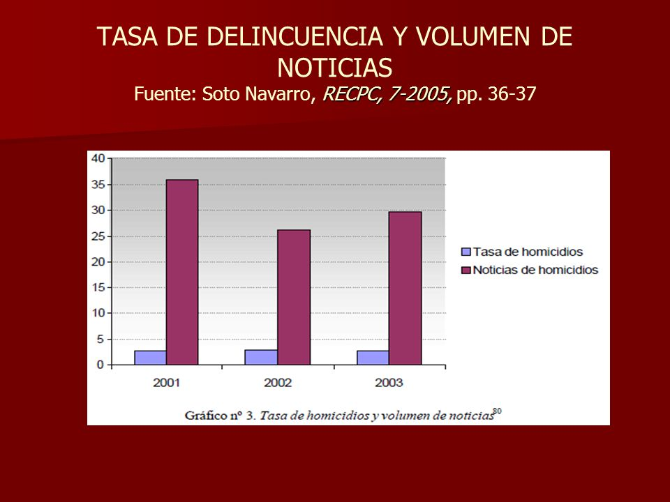 TASA DE DELINCUENCIA Y VOLUMEN DE NOTICIAS Fuente: Soto Navarro, RECPC, 7-2005, pp. 36-37