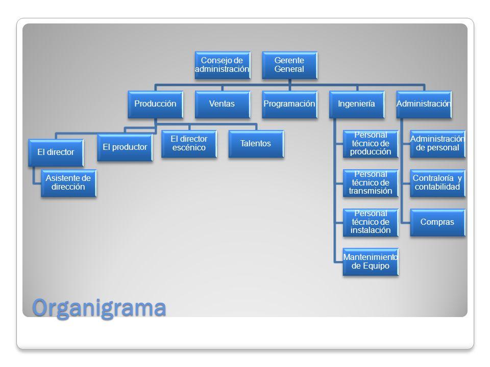 Organigrama Consejo de administración Gerente General Producción