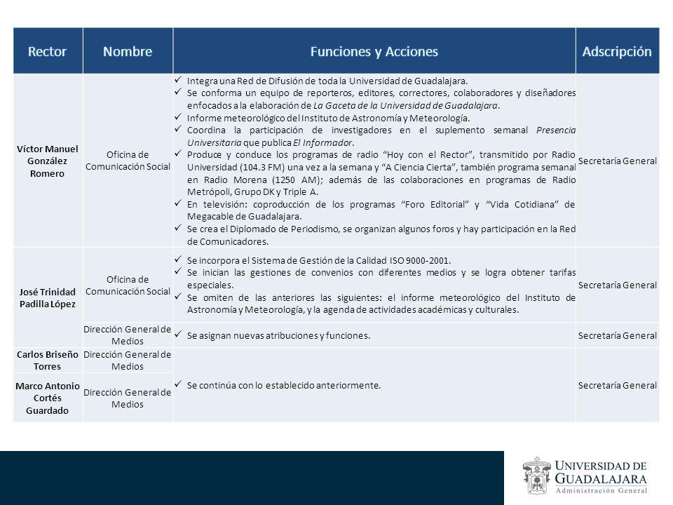 Rector Nombre Funciones y Acciones Adscripción