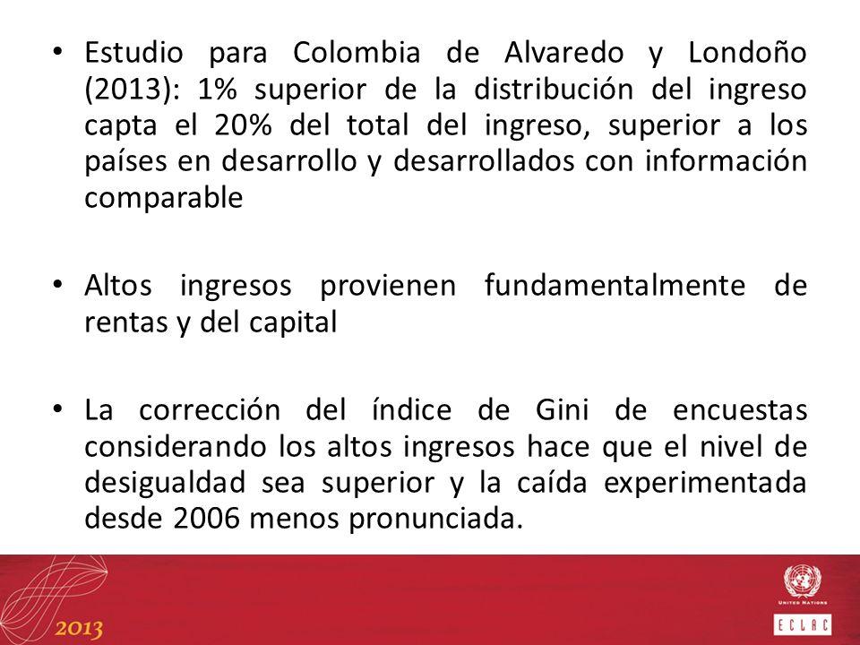 Estudio para Colombia de Alvaredo y Londoño (2013): 1% superior de la distribución del ingreso capta el 20% del total del ingreso, superior a los países en desarrollo y desarrollados con información comparable