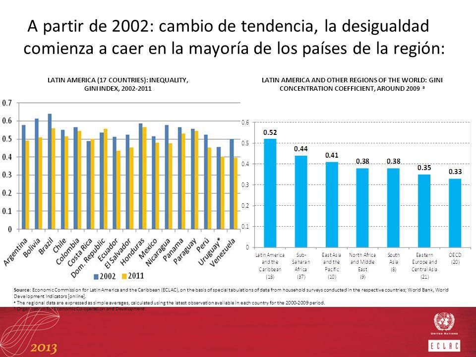 A partir de 2002: cambio de tendencia, la desigualdad comienza a caer en la mayoría de los países de la región: