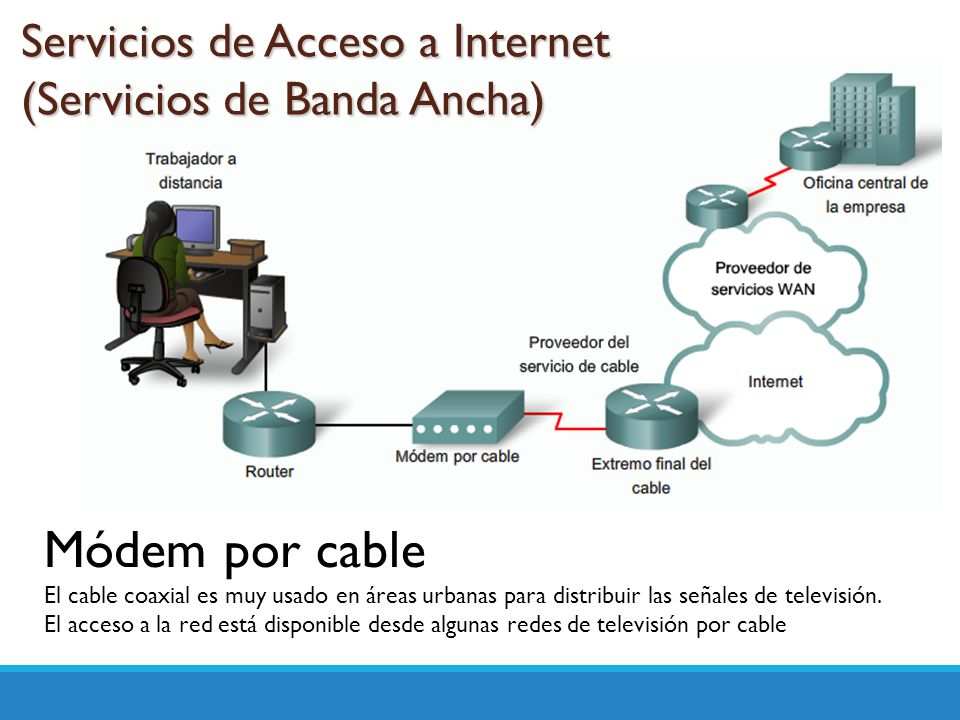 Módem por cable Servicios de Acceso a Internet