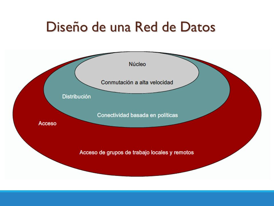 Diseño de una Red de Datos