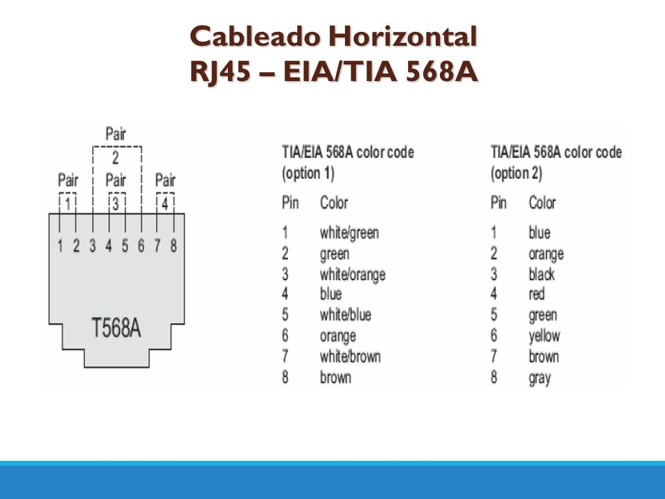 Cableado Horizontal RJ45 – EIA/TIA 568A