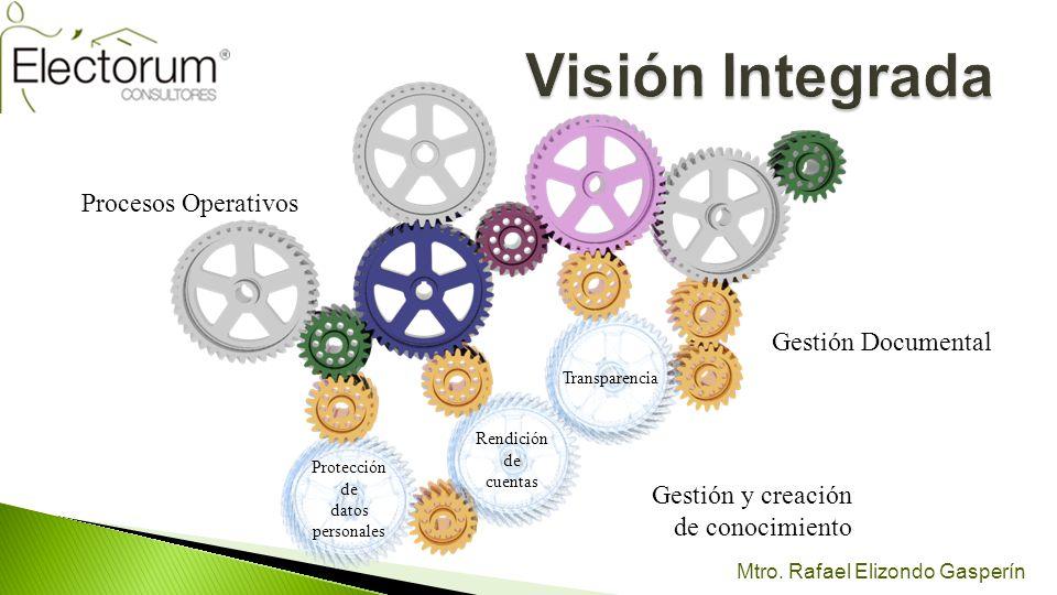 Visión Integrada Procesos Operativos Gestión Documental