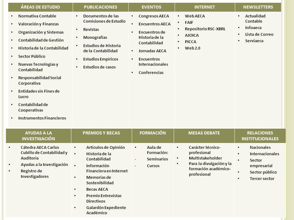 AYUDAS A LA INVESTIGACIÓN RELACIONES INSTITUCIONALES