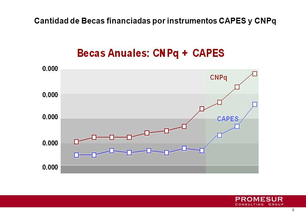 Inversión en nanotecnología en relación al PBI sectorial 2000-2010
