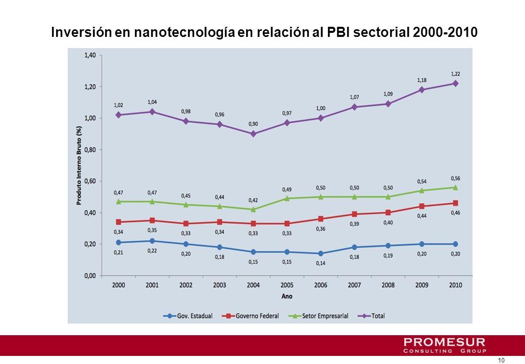 Participación del sector público y privado en I+D en Brasil y comparación con el resto del mundo