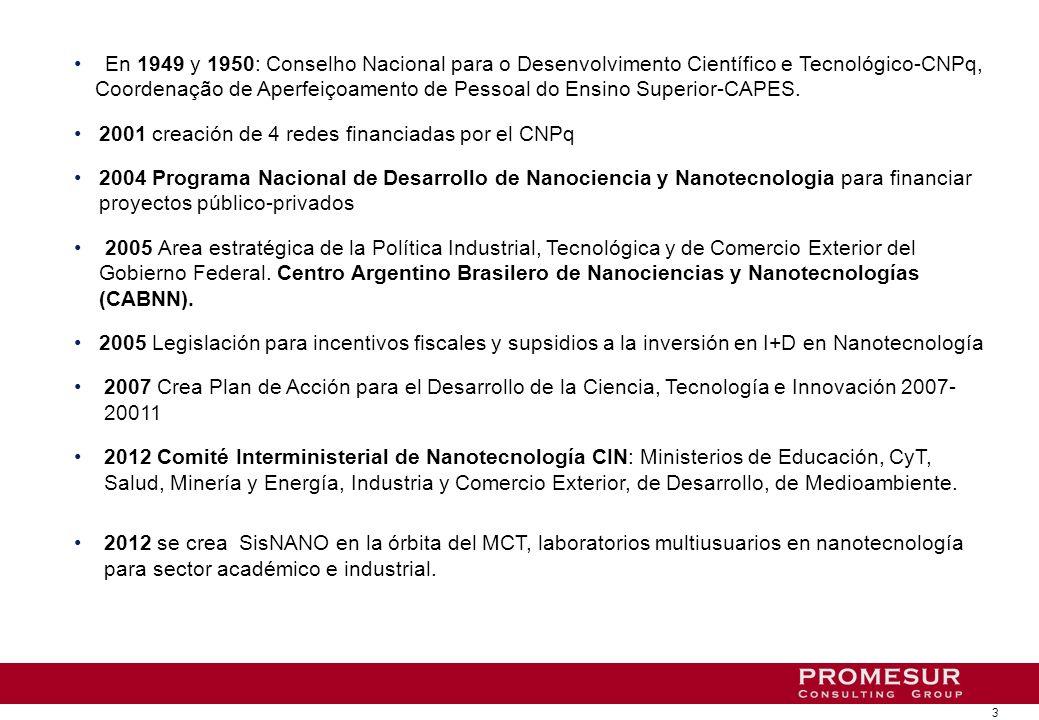 Capítulo 2. Principales actores del Sistema Brasilero de Nanociencias y Nanotecnologías