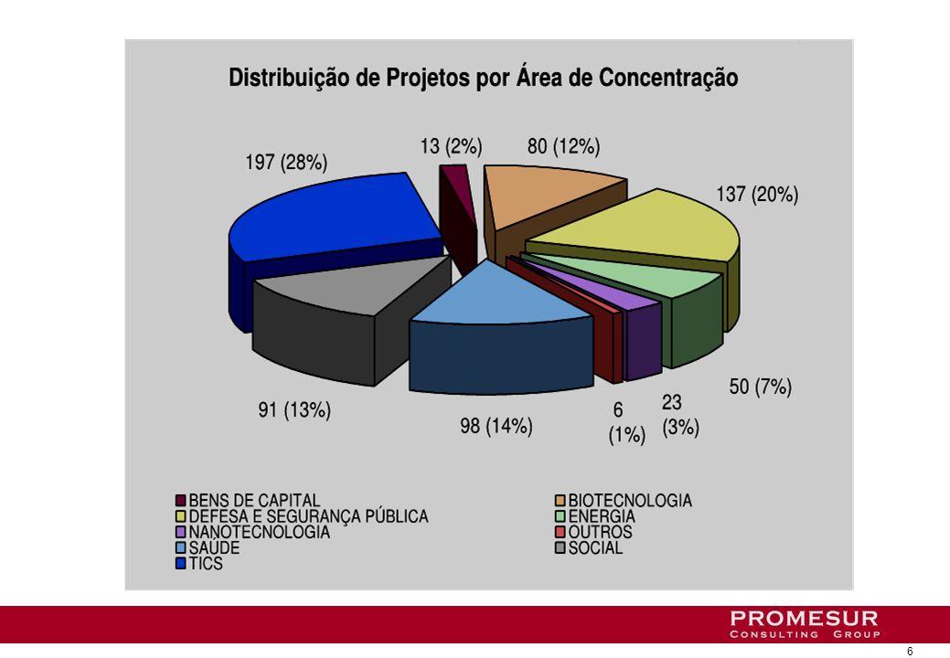 Productos de nanotecnología desarrollados en Brasil (MCT 2007)