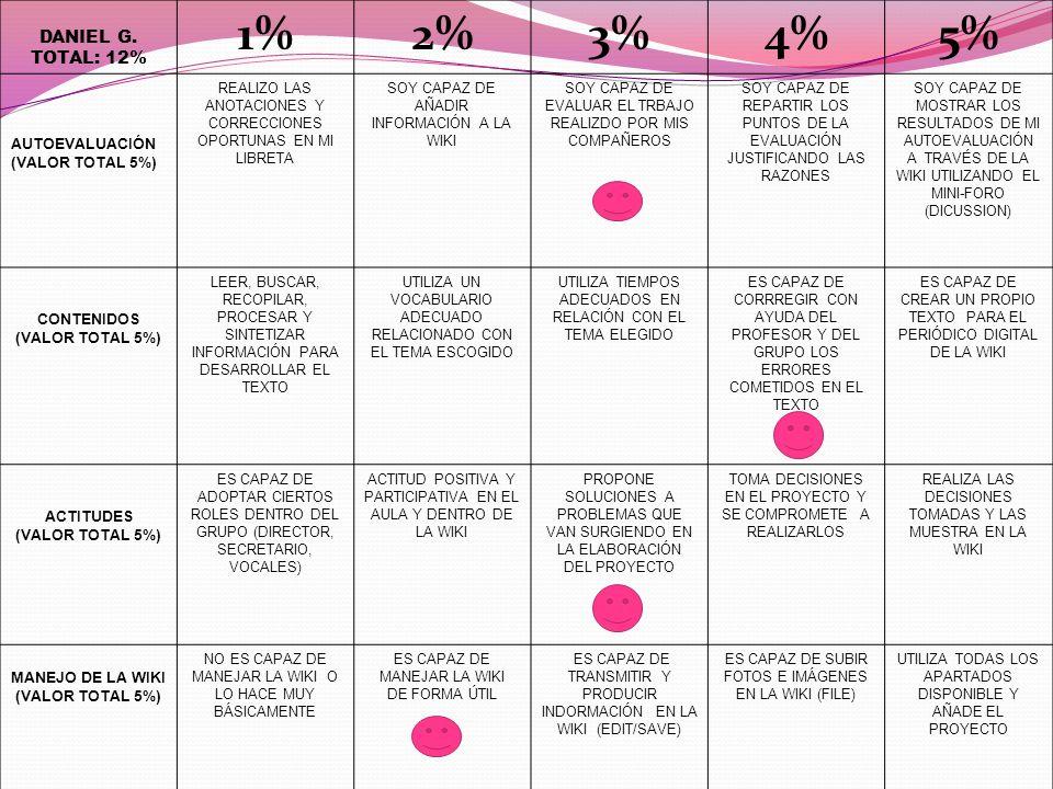 1% 2% 3% 4% 5% DANIEL G. TOTAL: 12% AUTOEVALUACIÓN (VALOR TOTAL 5%)