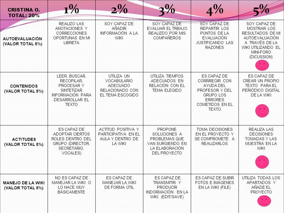 1% 2% 3% 4% 5% CRISTINA O. TOTAL: 20% AUTOEVALUACIÓN (VALOR TOTAL 5%)