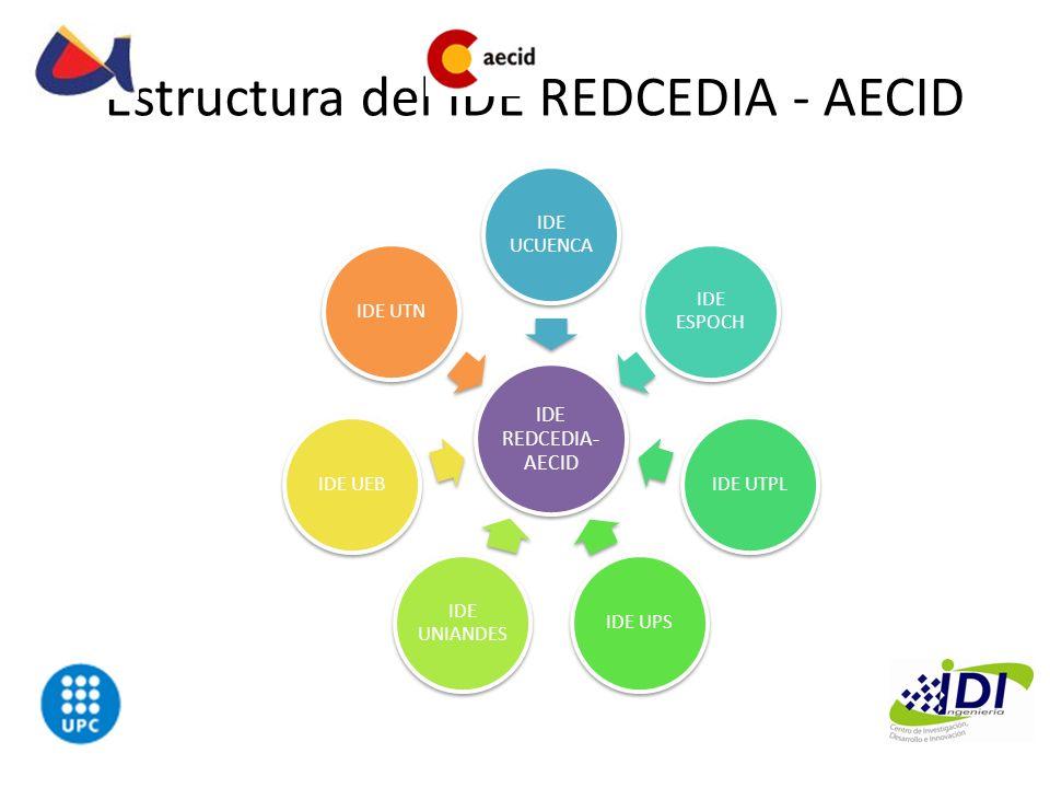 Estructura del IDE REDCEDIA - AECID