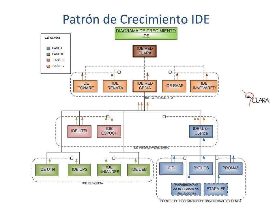 Patrón de Crecimiento IDE