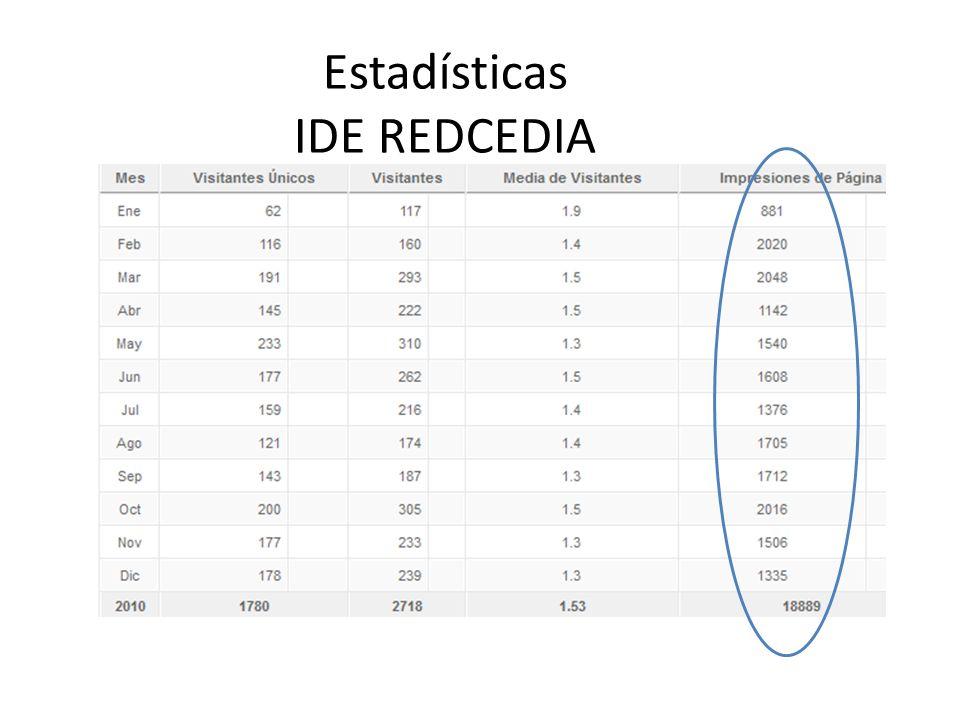 Estadísticas IDE REDCEDIA