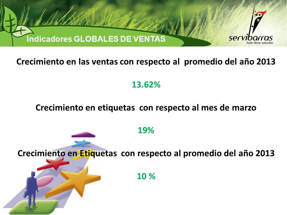 Crecimiento en las ventas con respecto al promedio del año 2013 13.62%