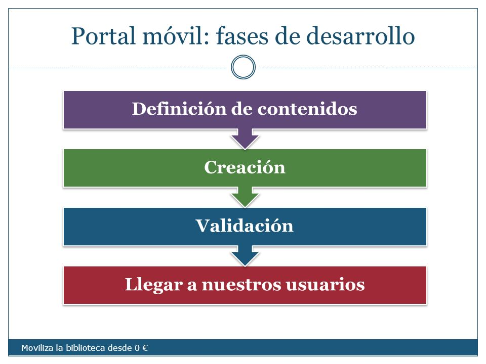 Portal móvil: fases de desarrollo