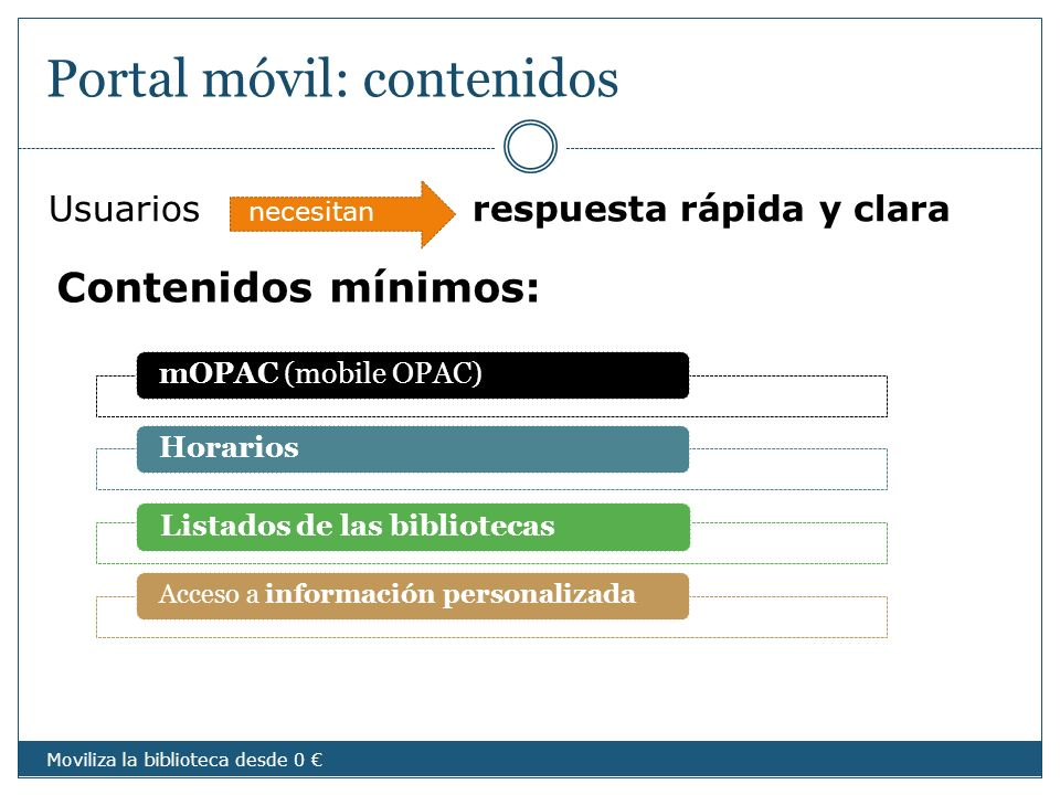Portal móvil: contenidos