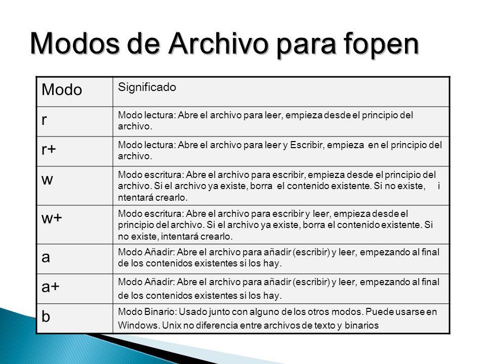 Modos de Archivo para fopen