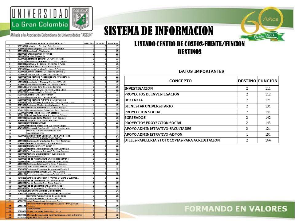 LISTADO CENTRO DE COSTOS-FUENTE/FUNCION DEPENDENCIAS DE LA UNIVERSIDAD