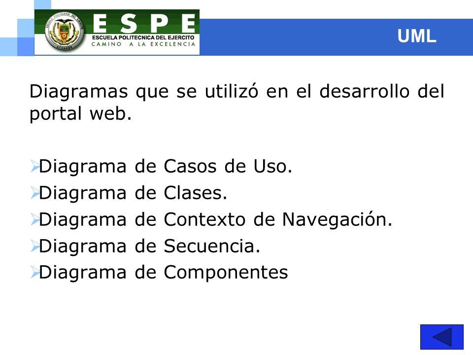 UML Diagramas que se utilizó en el desarrollo del portal web. Diagrama de Casos de Uso. Diagrama de Clases.