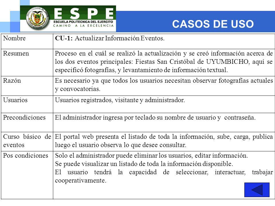 CASOS DE USO Nombre CU-1: Actualizar Información Eventos. Resumen