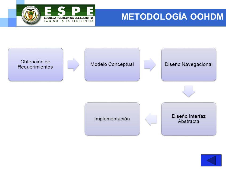 METODOLOGÍA OOHDM Obtención de Requerimientos Modelo Conceptual