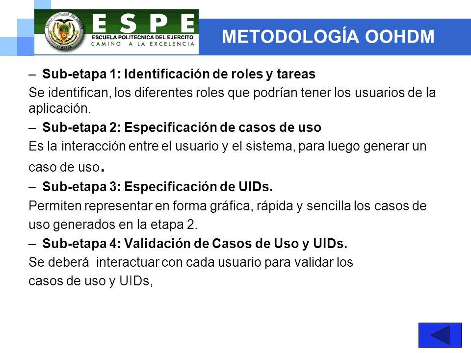METODOLOGÍA OOHDM Sub-etapa 1: Identificación de roles y tareas